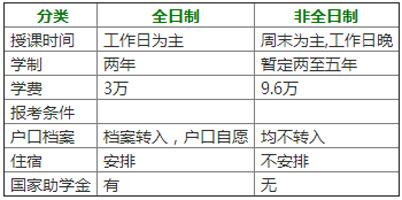 2018年北京理工大学MPAcc招生简章