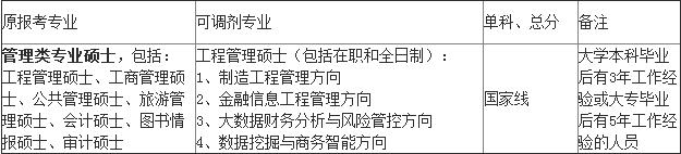 2017东北财经大学MEM调剂.png