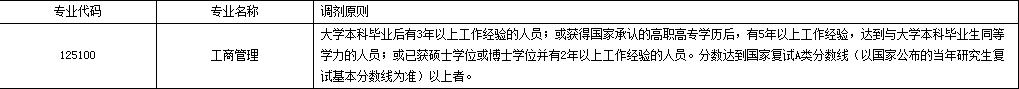 2017福州大学MBA调剂原则.png