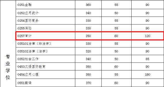 2017中山大学审计硕士分数线.png
