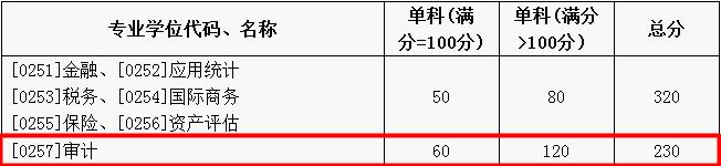 2017山东大学审计硕士分数线.png