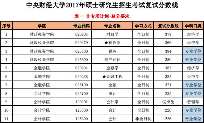 2017中央财经大学MPAcc分数线.png
