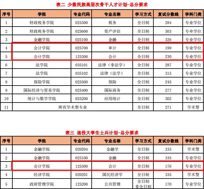 2017央财MPAcc分数线.png