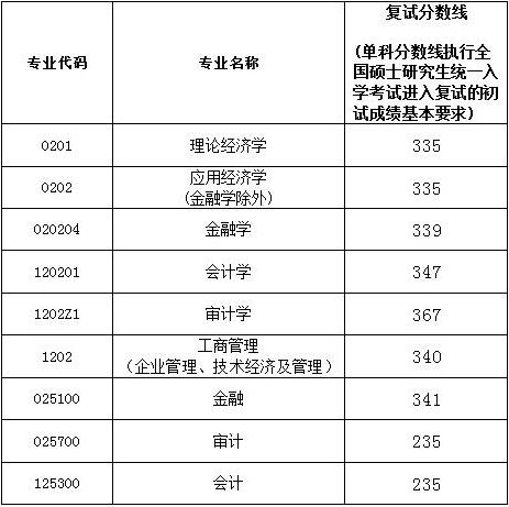 2017南京审计大学MPAcc分数线.png
