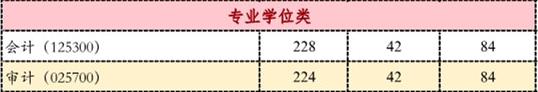 2017首经贸MPAcc分数线.png
