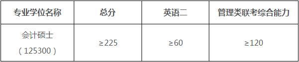 2017厦国会MPAcc分数线.png