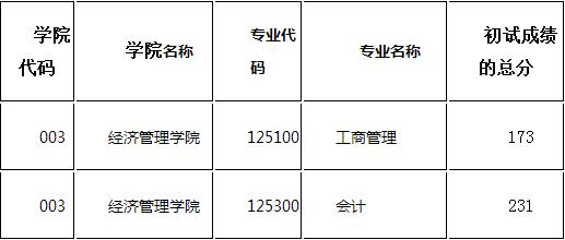2017内蒙古大学MPAcc分数线.png