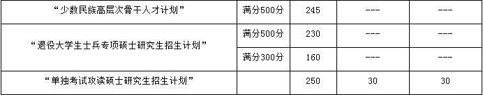 2017中国矿业大学(徐州)MPAcc专项计划分数线.png