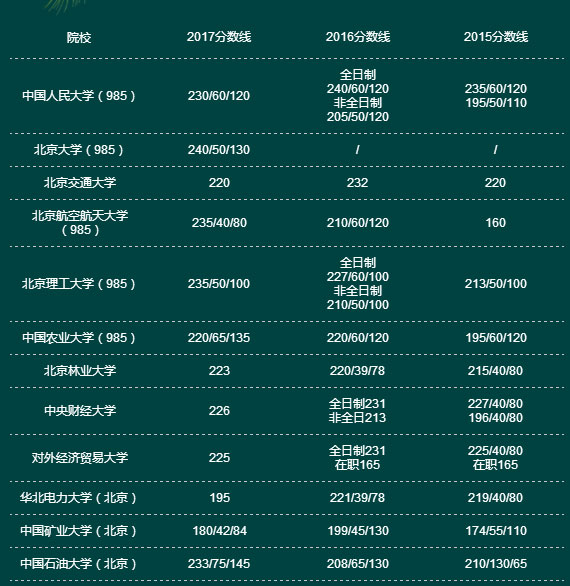 近三年全国MPACC院校复试分数线一览表(华北篇)