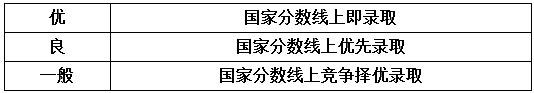 2018年南昌大学MBA提前面试通知
