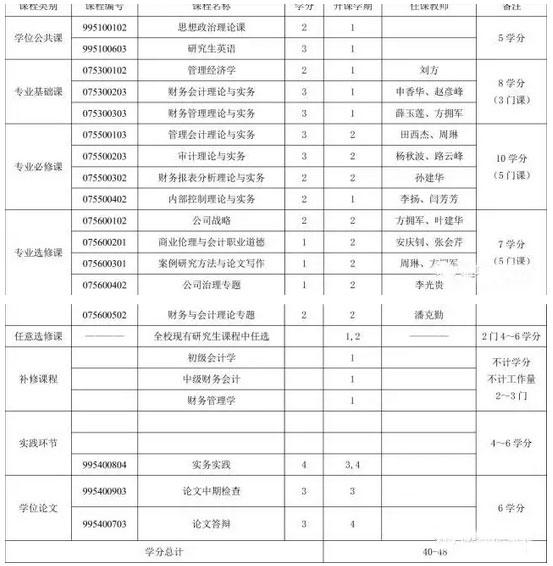 MPAcc报考:河南财经政法大学复录详情