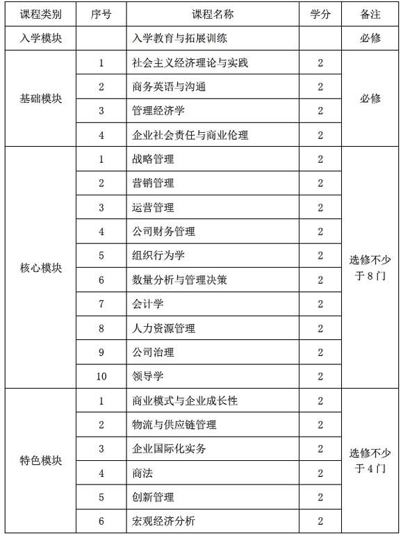 2018年南京理工大學EMBA招生簡章 學費18萬