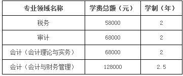 2018年上海國家會計學院審計碩士MAud招生簡章
