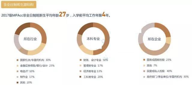 2018MPAcc报考:华南理工大学复录详情