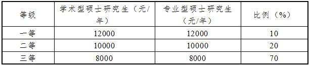2018年中国财政科学研究院MAud招生简章