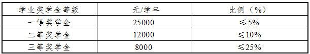 2018年中国财政科学研究院MPAcc招生简章