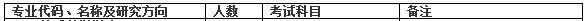 2018年中国石油大学(北京)MPAcc招生简章