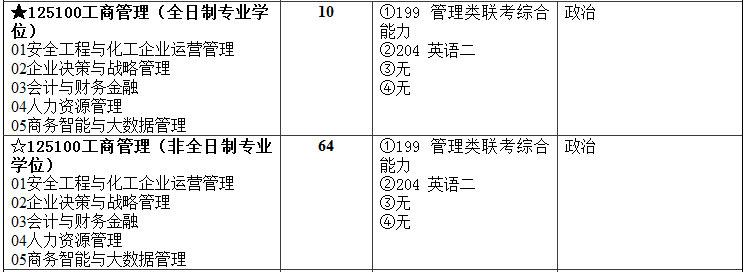 2018年北京化工大学MBA招生简章
