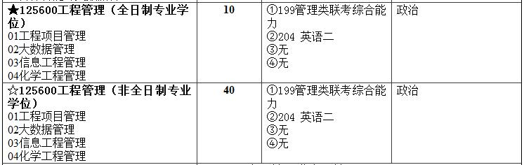 2018年北京化工大学MEM招生简章