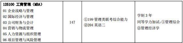 2018年中国石油大学(华东)MBA招生非全日制147人