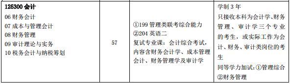 2018年中国石油大学(华东)MPAcc招生简章