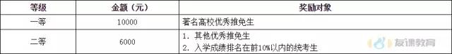中国石油大学(华东)丨2018年MPAcc复试内容