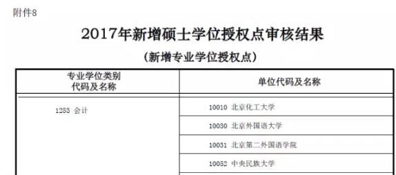 重磅!教育部新增管理类专业学位授权点一览表
