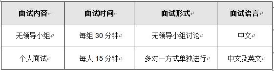 2018上海对外经贸大学MBA3月3日复试通知