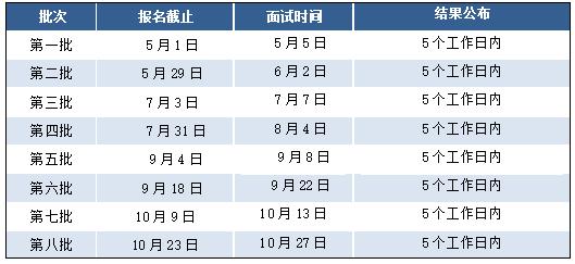 2019东华大学MBA/MEM提前面试安排