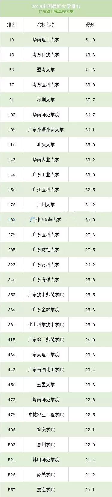 """2018""""中国最好大学排名""""正式发布"""