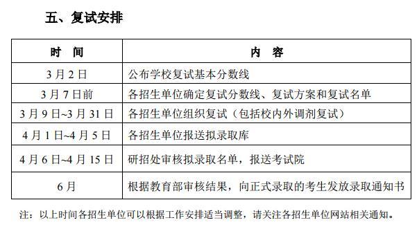 2018北京理工大学MEM复试分数线:165分
