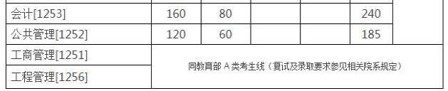 2018浙江大学MEM复试分数线公布