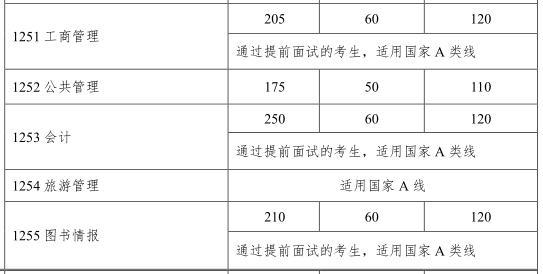 2018中山大学MPA复试分数线