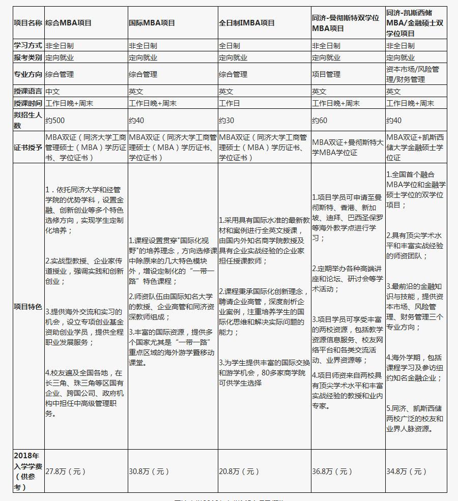 2019年同济大学MBA招生简章