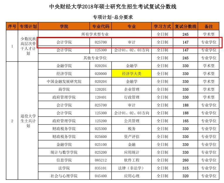 2018中央财经大学MAud复试分数线