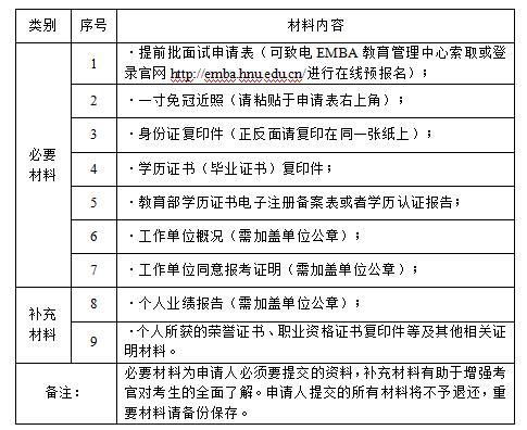 2019年湖南大学EMBA提前面试通知
