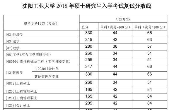 2018沈阳工业大学MEM复试分数线