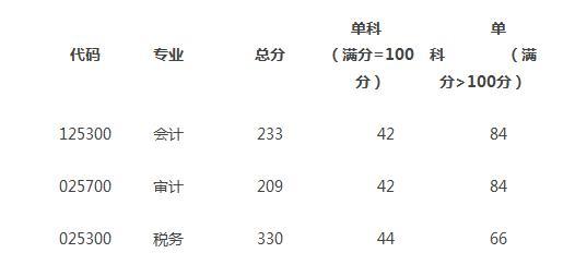 2018北京国家会计学院MAud复试分数线