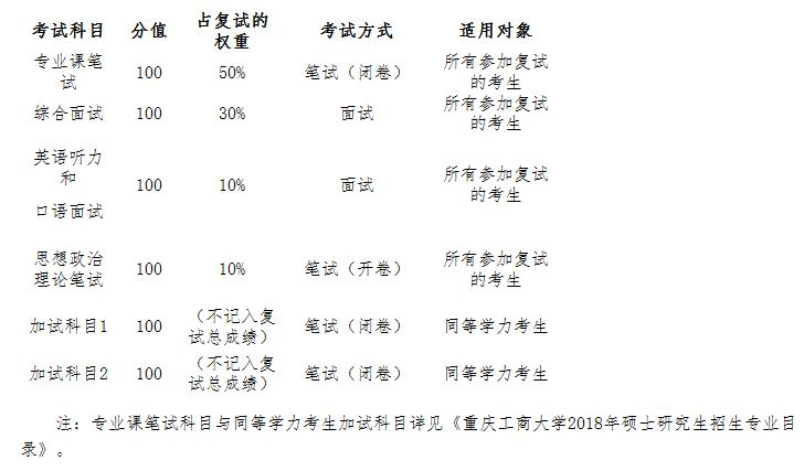2018重庆工商大学MPAcc招生复试须知