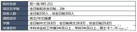 2018年中国商学院MBA学费TOP15