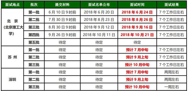 2019北京理工大学MBA提前面试时间
