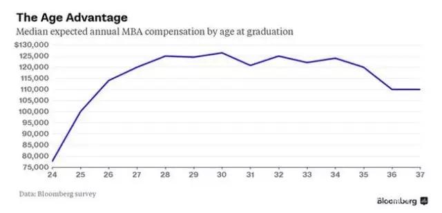 什么年龄读MBA?大龄考生如何竞争?