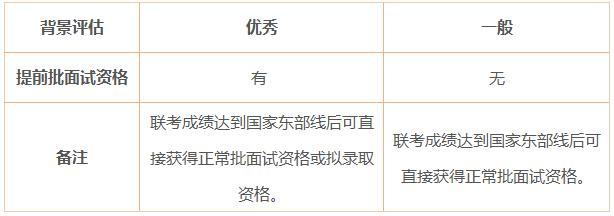 2019上海交大安泰MBA提前批面试政策(金鹰计划)