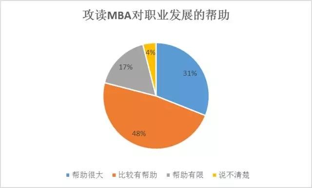从职业发展、薪资、认可度、报考原因等方面剖析MBA