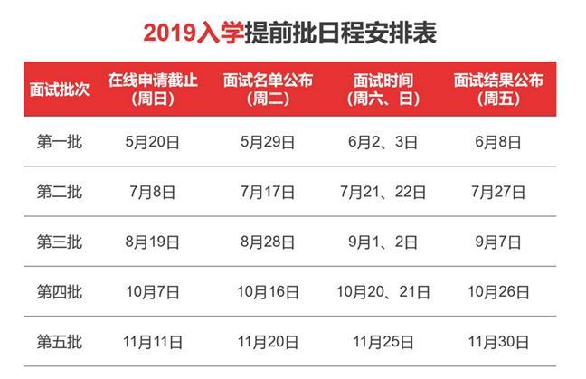 2019上海交大安泰MBA项目招生简章