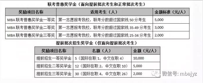 MBA新生獎學金北京、上海地區TOP5