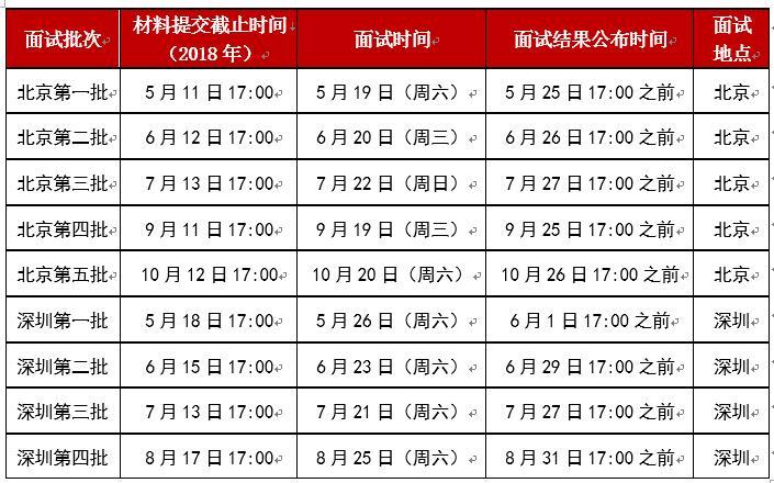 中国人民大学商学院2019年EMBA提前批面试批次和日期