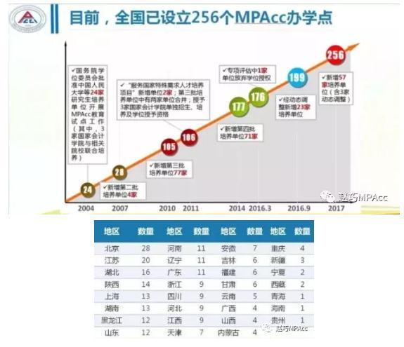 從官方數據看2019MPAcc備考形勢