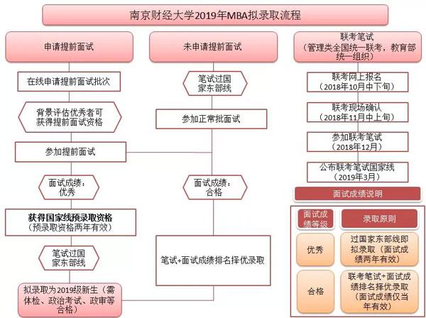 2019南京财经大学MBA提前面试申请通知