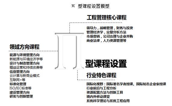 2019年清华大学MEM招生简章